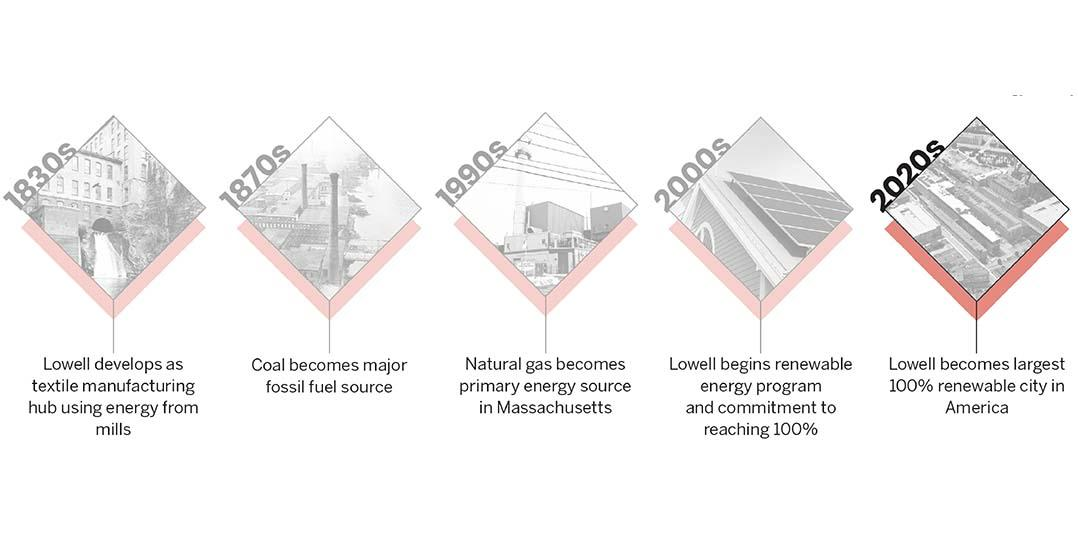 Lowell's energy history