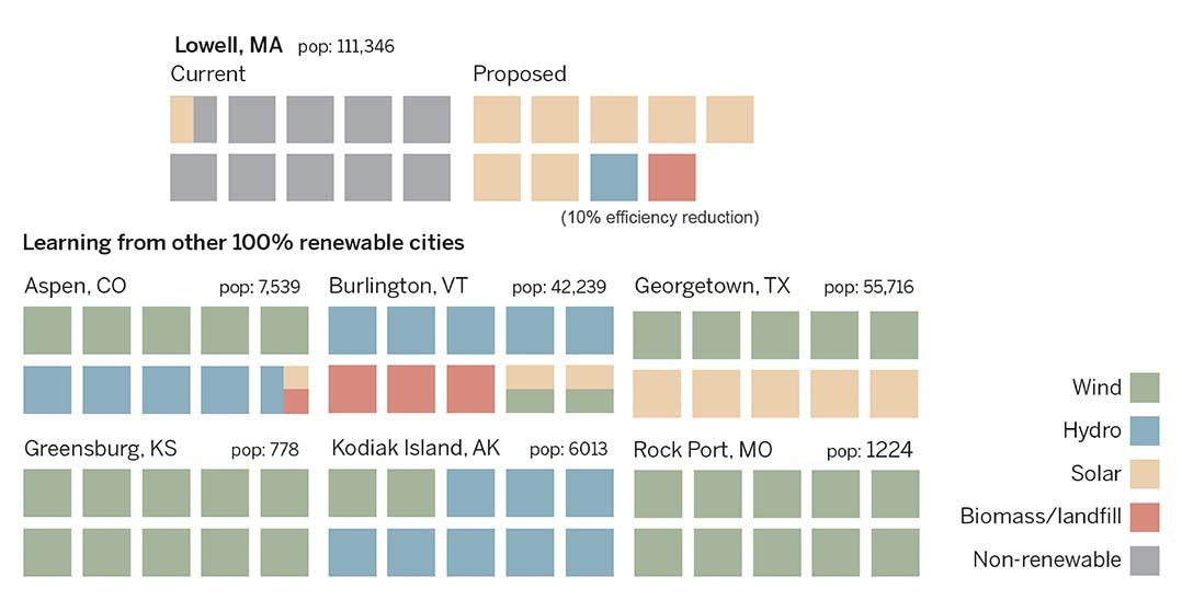 Comparing Lowell's energy share to 100% renewable cities in the USA