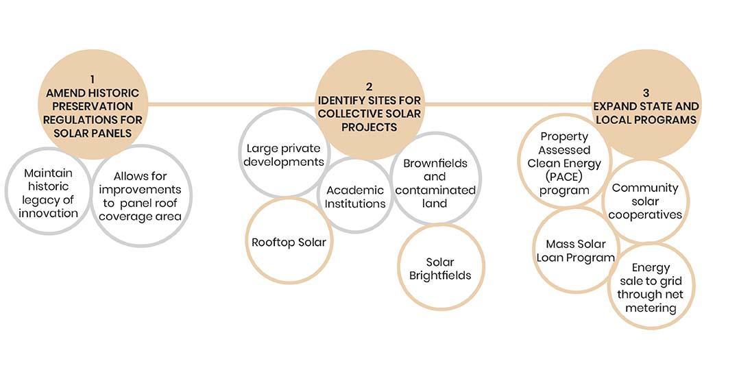 Solar energy roadmap