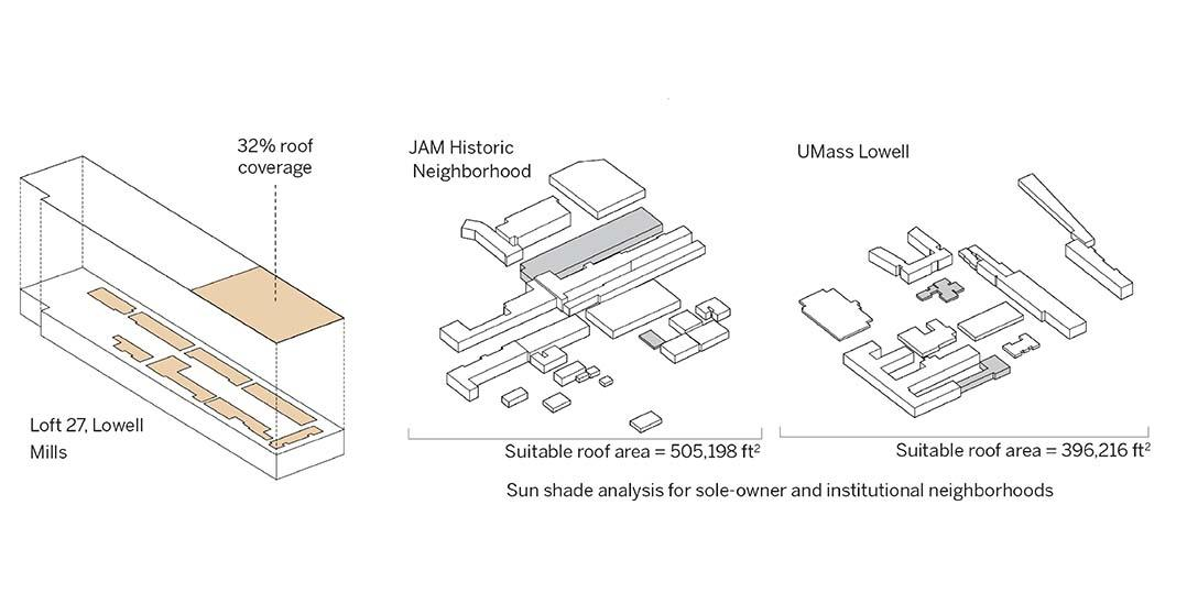 Sunshade analysis of Lowell's sole owner and institutional buildings