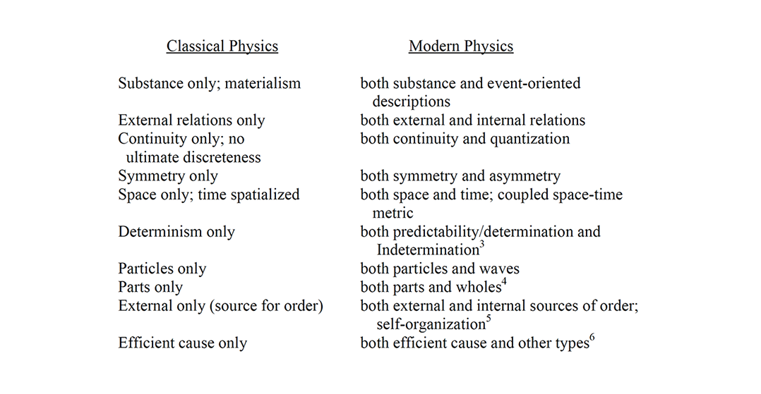 Movement from one to both poles simultaneously of various dualities in the transition from classical to modern physics